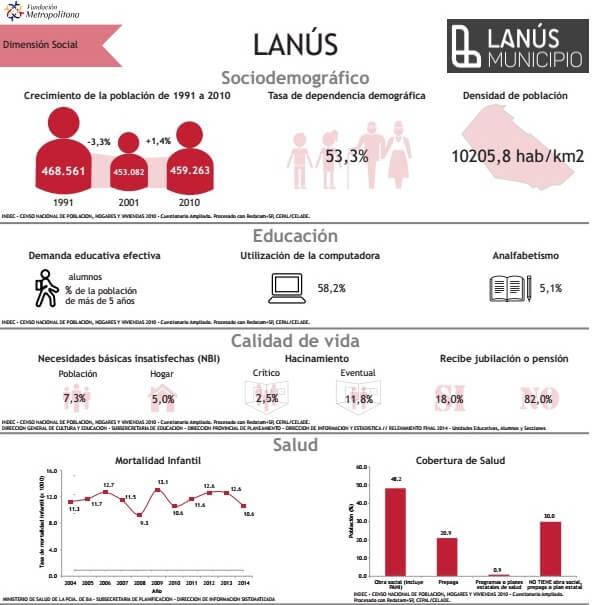 Ficha Indicadores Municipio de Lanus